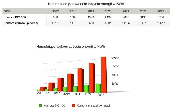 2-narastajacy-wykres-zuzycia-energii