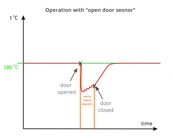 2-operation-with-open-door-sesnor