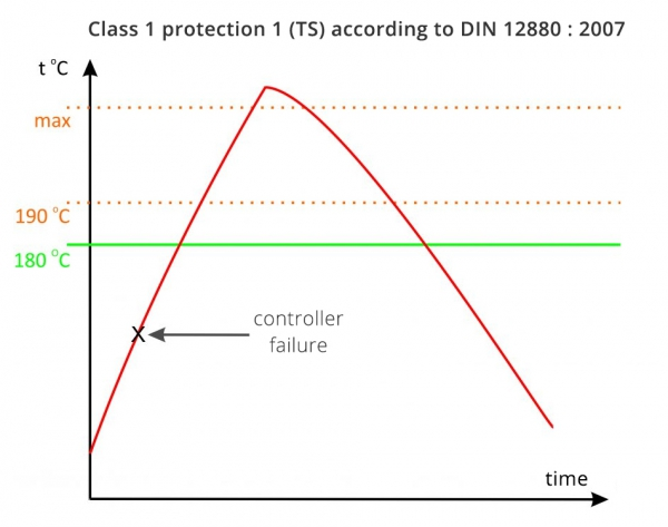 3-class-1-protection-1