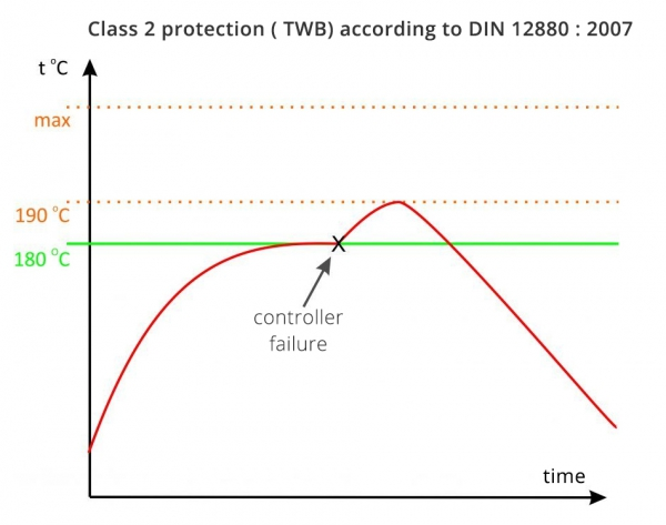 3-class-2-protection