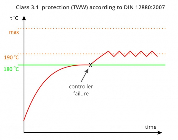 4-class-3-protection-1