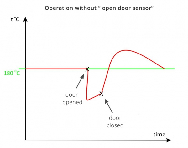 operation-without-open-door-sensor